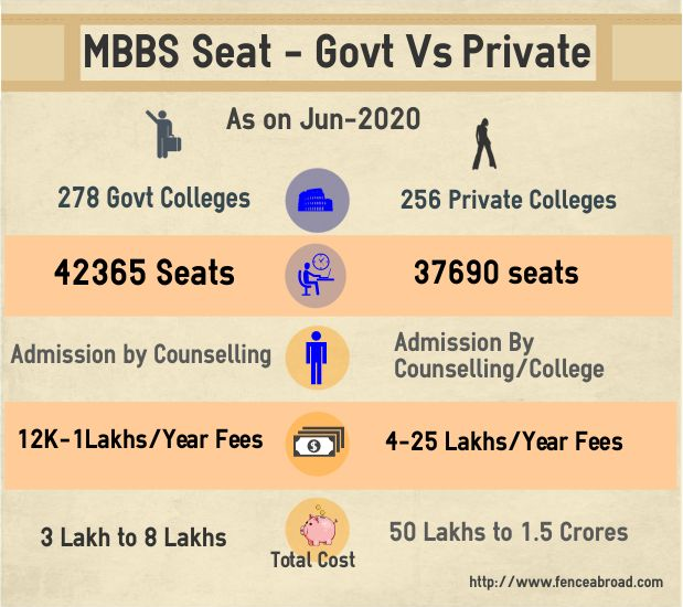 MBBS Admission In India - All Facts & Statistics